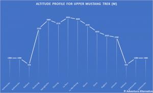 Upper Mustang Trek Altitude Profile